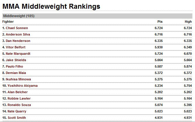 Sorry Anderson Silva, Chael Sonnen is now the #1 ranked Middleweight