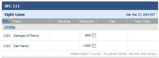 GSP has some of the craziest betting odds in UFC history