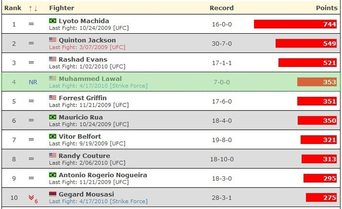 Someone is ranked the #4 Light Heavyweight in MMA and his name begins with 'King'