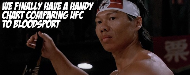 We finally have a handy chart comparing UFC to Bloodsport