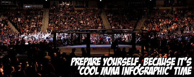 Prepare yourself, because it's 'Cool MMA Infographic' time