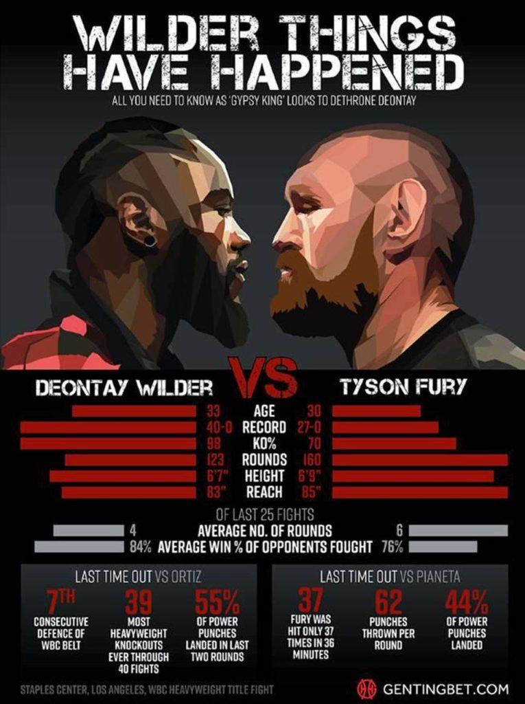 Wilder-vs-Fury-Stats-765x1024 How To Watch Deontay Wilder vs. Tyson Fury Fight Live Stream & Start Time