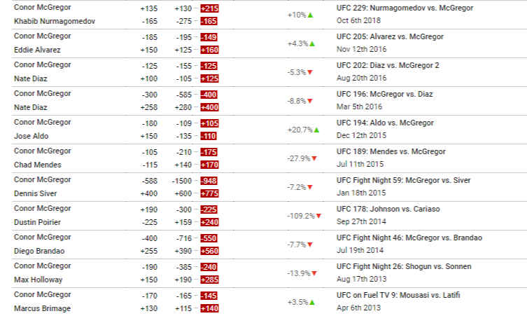 McGregor Odds History via bestfightodds.com