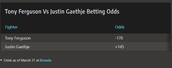 Tony Ferguson vs Justin Gaethje via OddsShark.
