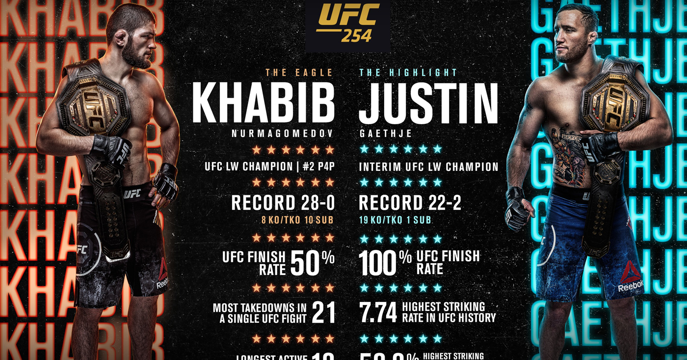 How To Watch UFC 254 'Khabib vs. Gaethje': Full Fight Card, Start Time & Results