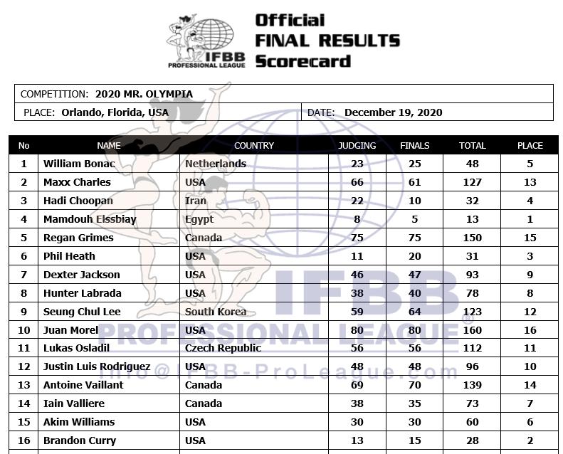 2020 Mr Olympia Scorecard