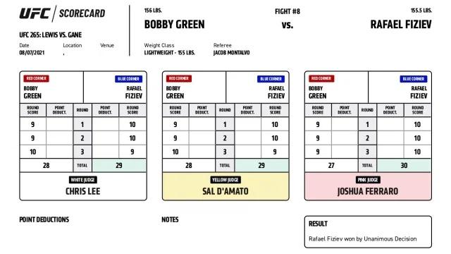 Scorecard Green Fiziev Ufc 265